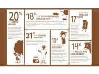Fair Trade Die Gute Schokolade